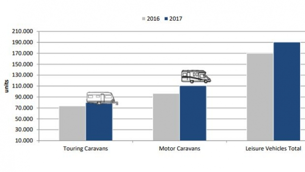 European motor caravan and caravan market registered 12.1% sales growth in 2017