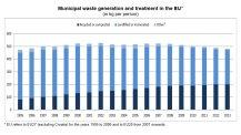 """Всеки гражданин на ЕС е """"произвел"""" 481 кг отпадъци през 2013 г."""